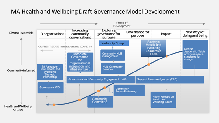 draft governance model